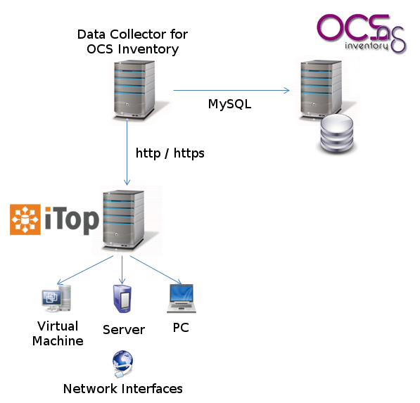 Data collector for OCS Inventory [iTop Documentation]