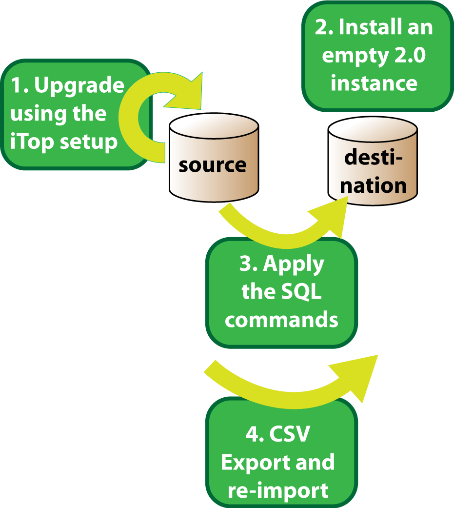 Overall Migration Process