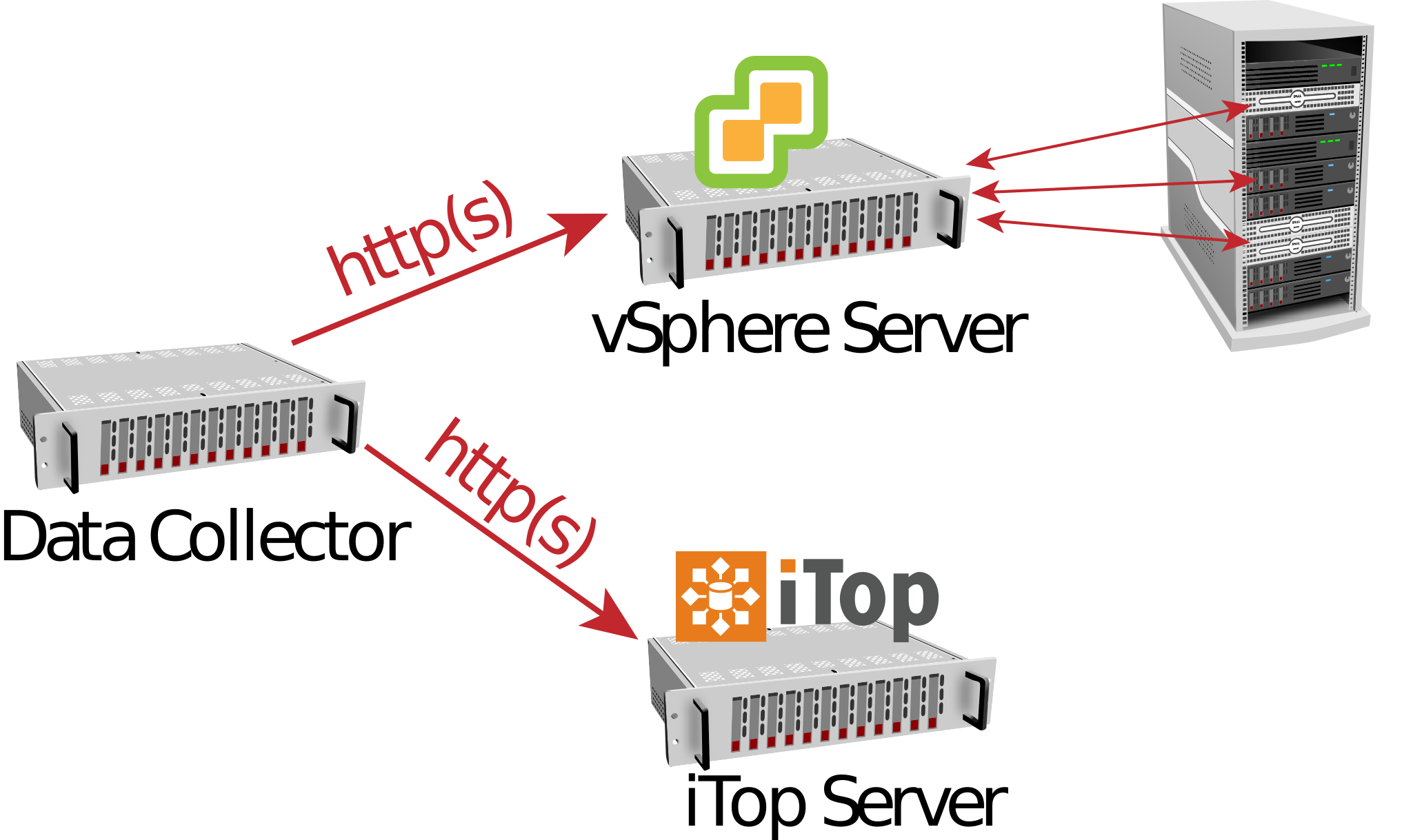 vSphere Data Collector connections