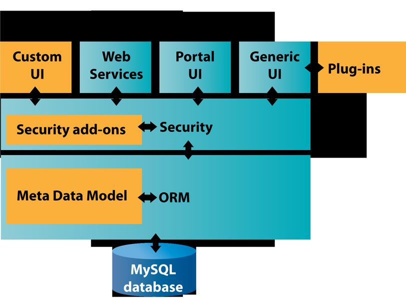 iTop 2.0 Architecture