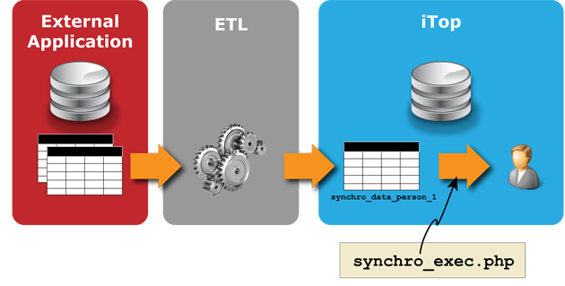 Data synchro by writing into the SQL replica table