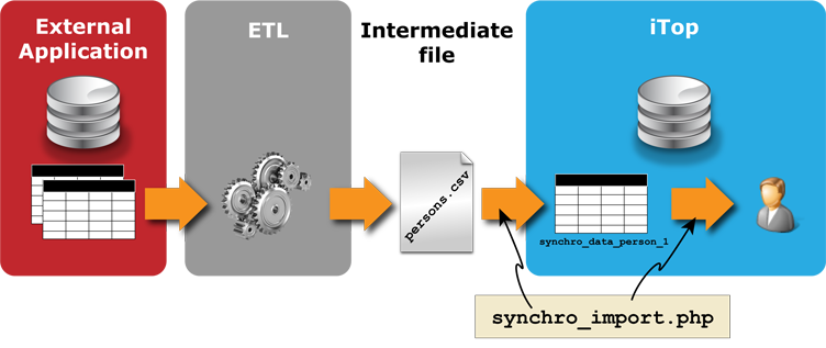 Data synchro by writing a temporary file